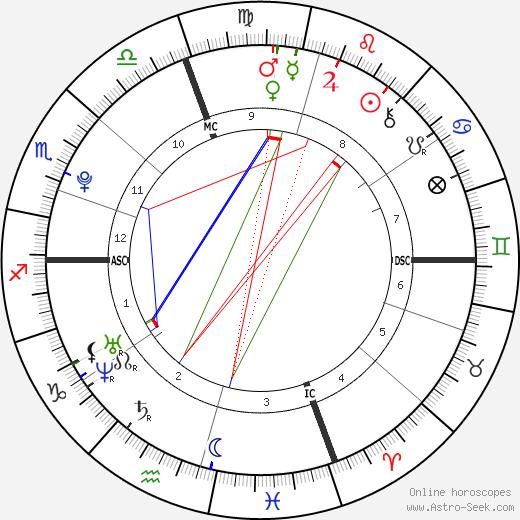 James Alenson день рождения гороскоп, James Alenson Натальная карта онлайн