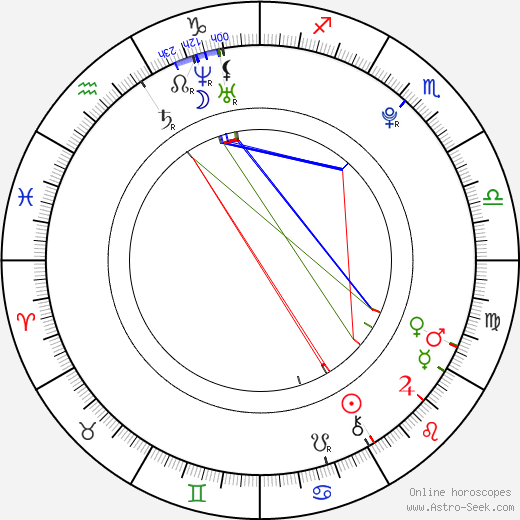 Janus Dissing Rathke astro natal birth chart, Janus Dissing Rathke horoscope, astrology