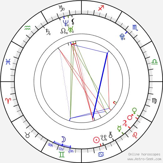 Kai Michael Müller astro natal birth chart, Kai Michael Müller horoscope, astrology
