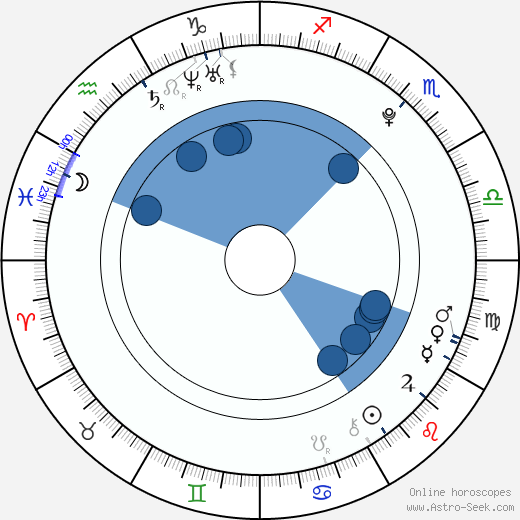 Luo Yusheng wikipedia, horoscope, astrology, instagram