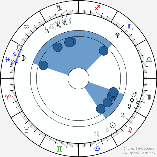Miki Ishikawa wikipedia, horoscope, astrology, instagram