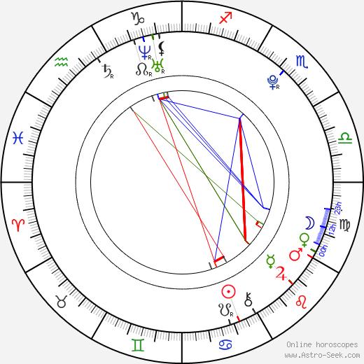 Ondřej Malý день рождения гороскоп, Ondřej Malý Натальная карта онлайн