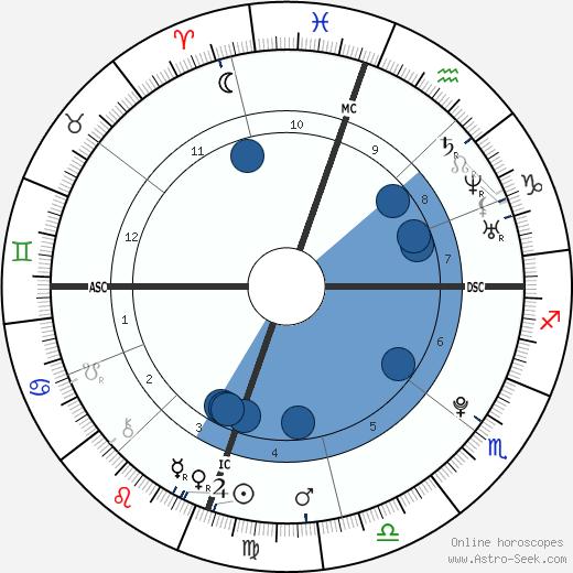 Aaron James Lampley wikipedia, horoscope, astrology, instagram