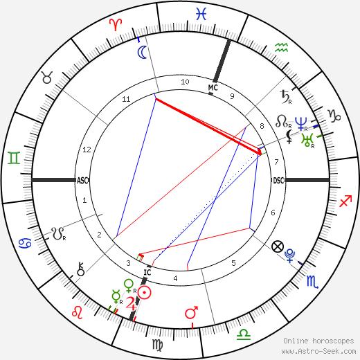 Aaron James Lampley tema natale, oroscopo, Aaron James Lampley oroscopi gratuiti, astrologia