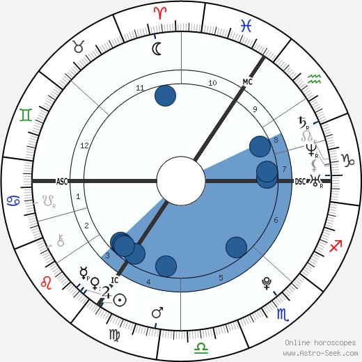 Emily Harrington wikipedia, horoscope, astrology, instagram