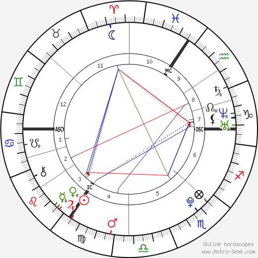 Emily Harrington день рождения гороскоп, Emily Harrington Натальная карта онлайн