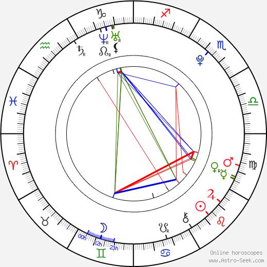 Эстебан Гутьеррес Esteban Gutiérrez день рождения гороскоп, Esteban Gutiérrez Натальная карта онлайн