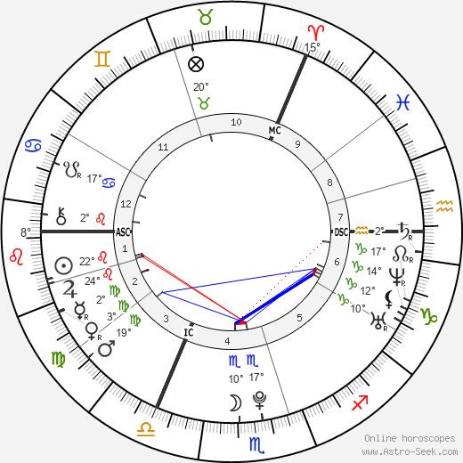 Evanna Lynch tema natale, biography, Biografia da Wikipedia 2020, 2021