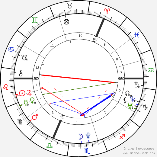 Evanna Lynch tema natale, oroscopo, Evanna Lynch oroscopi gratuiti, astrologia