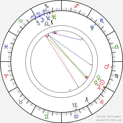Federico Macheda astro natal birth chart, Federico Macheda horoscope, astrology