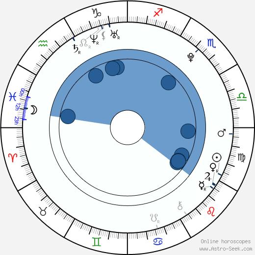 Gabe Nevins wikipedia, horoscope, astrology, instagram