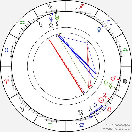 Hansika Motwani astro natal birth chart, Hansika Motwani horoscope, astrology