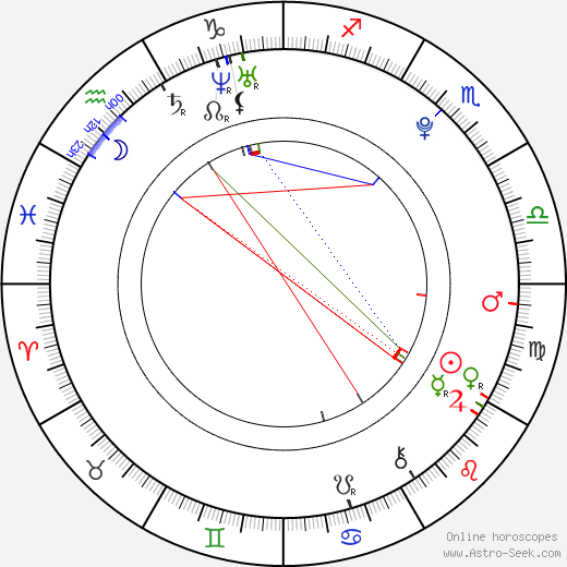 Lucy Mecklenburgh birth chart, Lucy Mecklenburgh astro natal horoscope, astrology