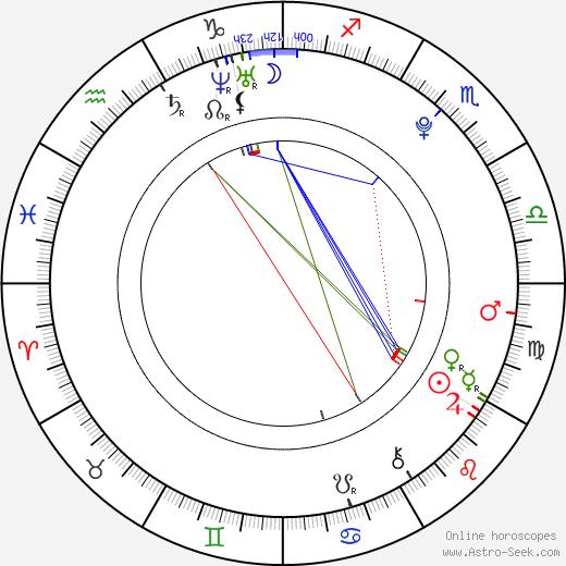 Marko Djokovič tema natale, oroscopo, Marko Djokovič oroscopi gratuiti, astrologia
