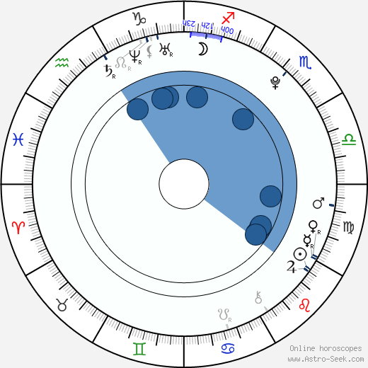 Nathan Lopez wikipedia, horoscope, astrology, instagram