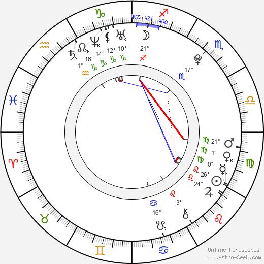 Nathan Lopez birth chart, biography, wikipedia 2019, 2020