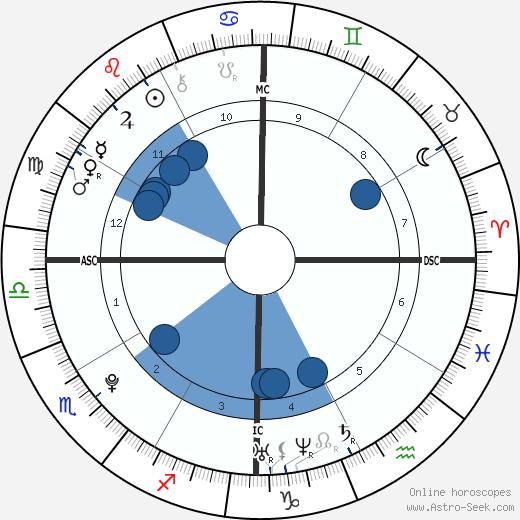 Priscilla Gneto wikipedia, horoscope, astrology, instagram