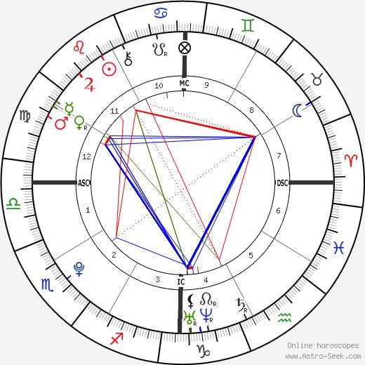 Присцилла Ньето Priscilla Gneto день рождения гороскоп, Priscilla Gneto Натальная карта онлайн