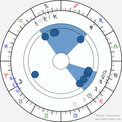 Zuleyka Silver wikipedia, horoscope, astrology, instagram