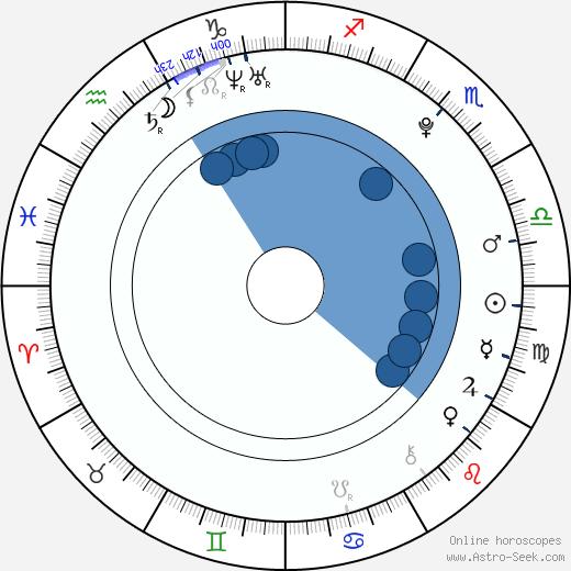 Anna Nováková wikipedia, horoscope, astrology, instagram