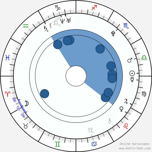 Ayako Yoshitani wikipedia, horoscope, astrology, instagram