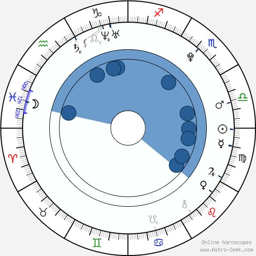 Chelsea Tavares wikipedia, horoscope, astrology, instagram