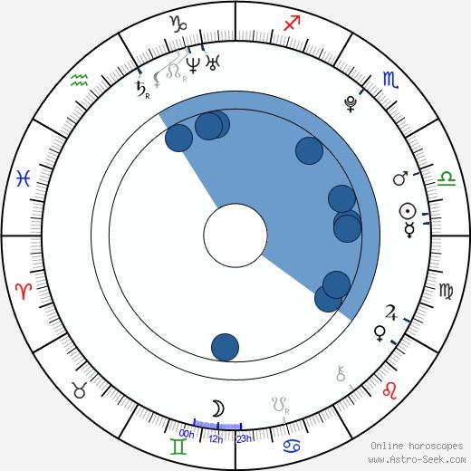 Choi Hak wikipedia, horoscope, astrology, instagram