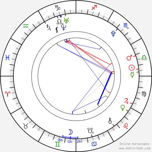 Choi Hak tema natale, oroscopo, Choi Hak oroscopi gratuiti, astrologia