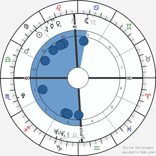 Cooper Hefner wikipedia, horoscope, astrology, instagram