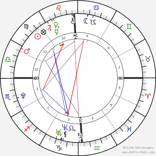 Cooper Hefner день рождения гороскоп, Cooper Hefner Натальная карта онлайн