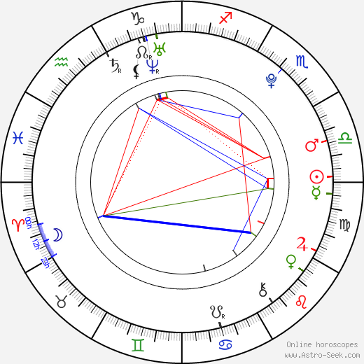 Emmy Clarke astro natal birth chart, Emmy Clarke horoscope, astrology
