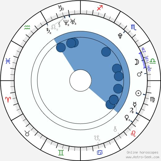 Hannah Hodson wikipedia, horoscope, astrology, instagram