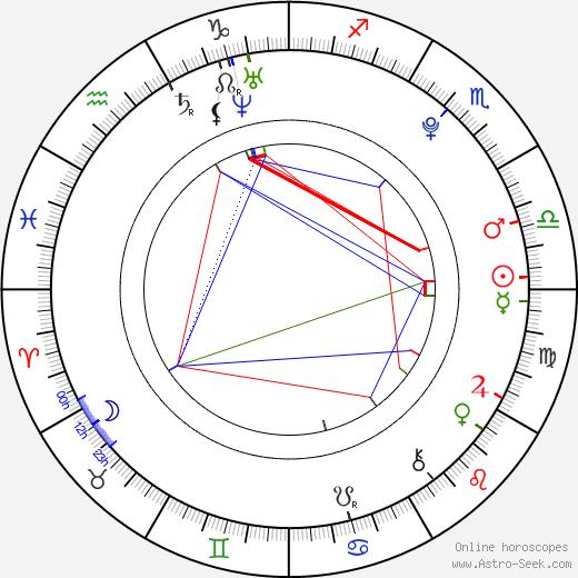 Jacob Whitley день рождения гороскоп, Jacob Whitley Натальная карта онлайн