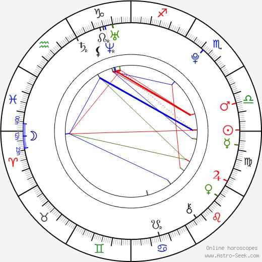 Do Ji-han день рождения гороскоп, Do Ji-han Натальная карта онлайн