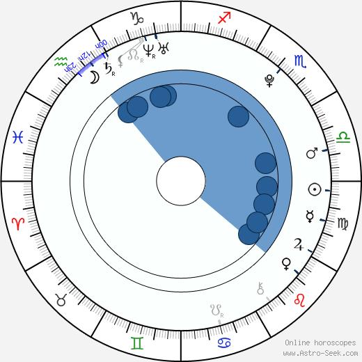 Joey Pearson wikipedia, horoscope, astrology, instagram