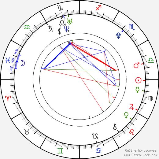 Jonah Meyerson день рождения гороскоп, Jonah Meyerson Натальная карта онлайн