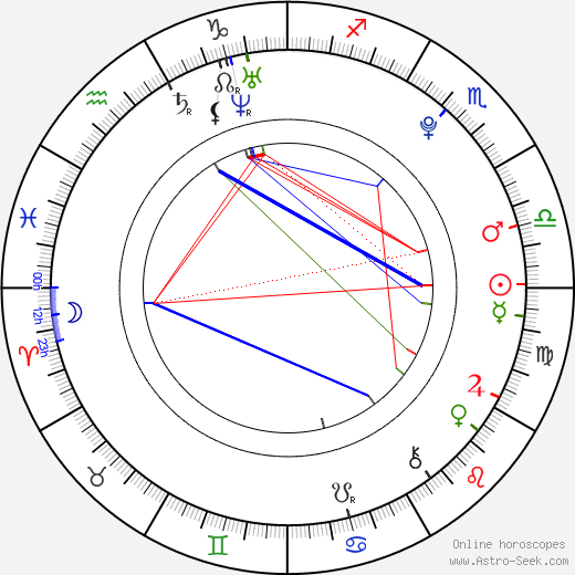 Julia Krombach astro natal birth chart, Julia Krombach horoscope, astrology