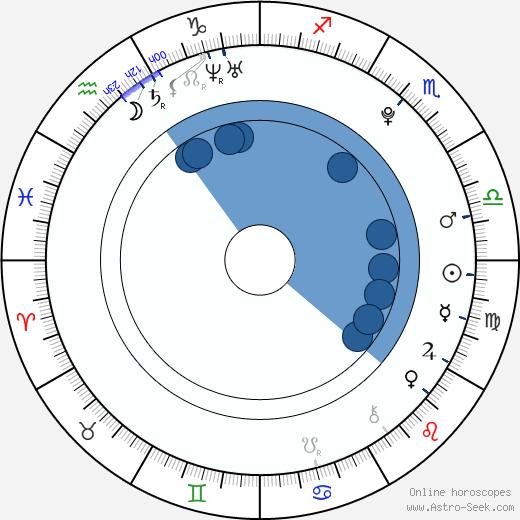 Linda Teodosiu wikipedia, horoscope, astrology, instagram