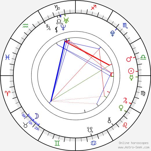 Simona Halep astro natal birth chart, Simona Halep horoscope, astrology