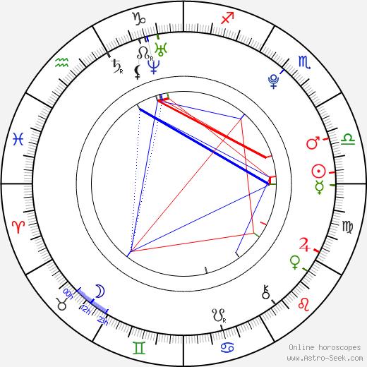 Thomas Mann tema natale, oroscopo, Thomas Mann oroscopi gratuiti, astrologia