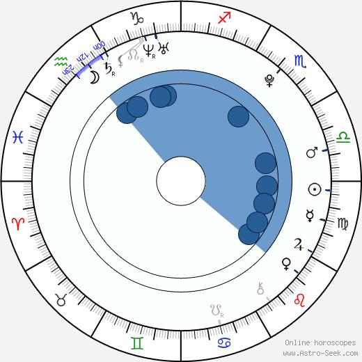 Tyler Neitzel wikipedia, horoscope, astrology, instagram
