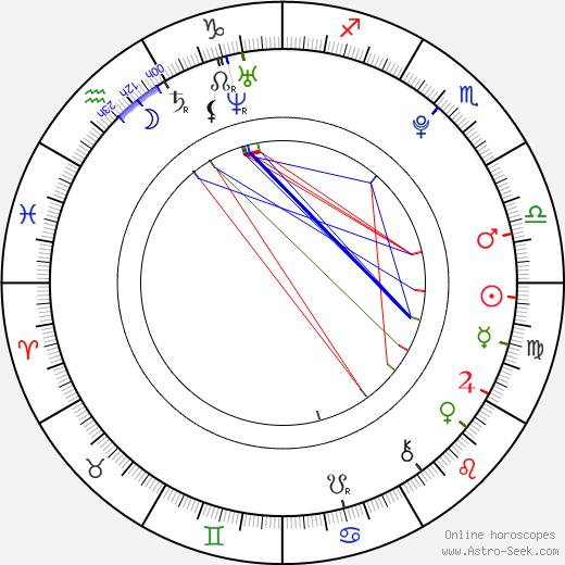 Tyler Neitzel tema natale, oroscopo, Tyler Neitzel oroscopi gratuiti, astrologia