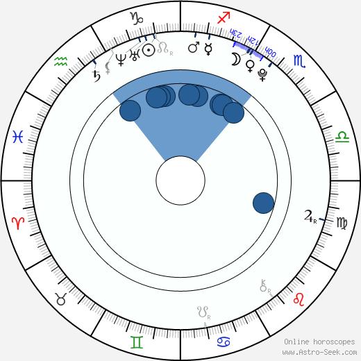 Aaron Murphy wikipedia, horoscope, astrology, instagram