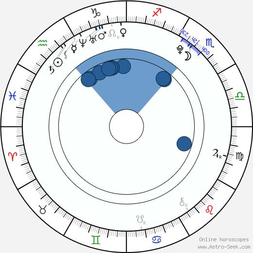 Connor Widdows wikipedia, horoscope, astrology, instagram