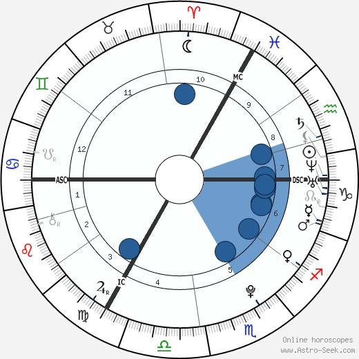 Georgia May Jagger wikipedia, horoscope, astrology, instagram