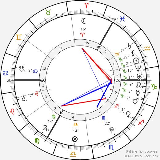 Georgia May Jagger birth chart, biography, wikipedia 2018, 2019