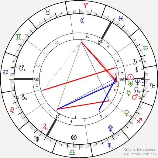 Georgia May Jagger astro natal birth chart, Georgia May Jagger horoscope, astrology