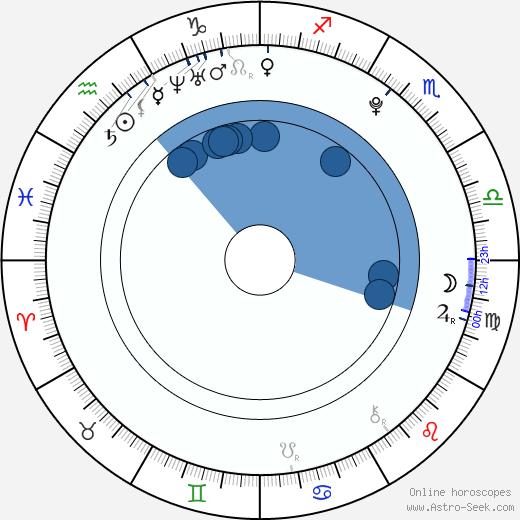 Hayley Warner wikipedia, horoscope, astrology, instagram