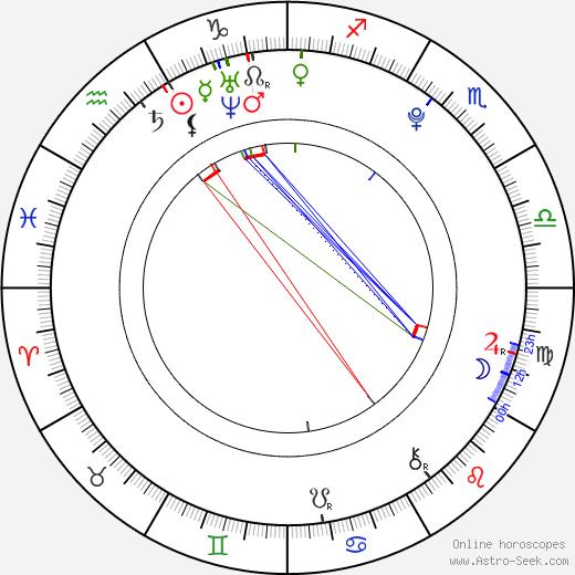 Jakub Neubauer birth chart, Jakub Neubauer astro natal horoscope, astrology