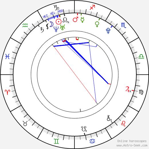 Jan Mikula astro natal birth chart, Jan Mikula horoscope, astrology